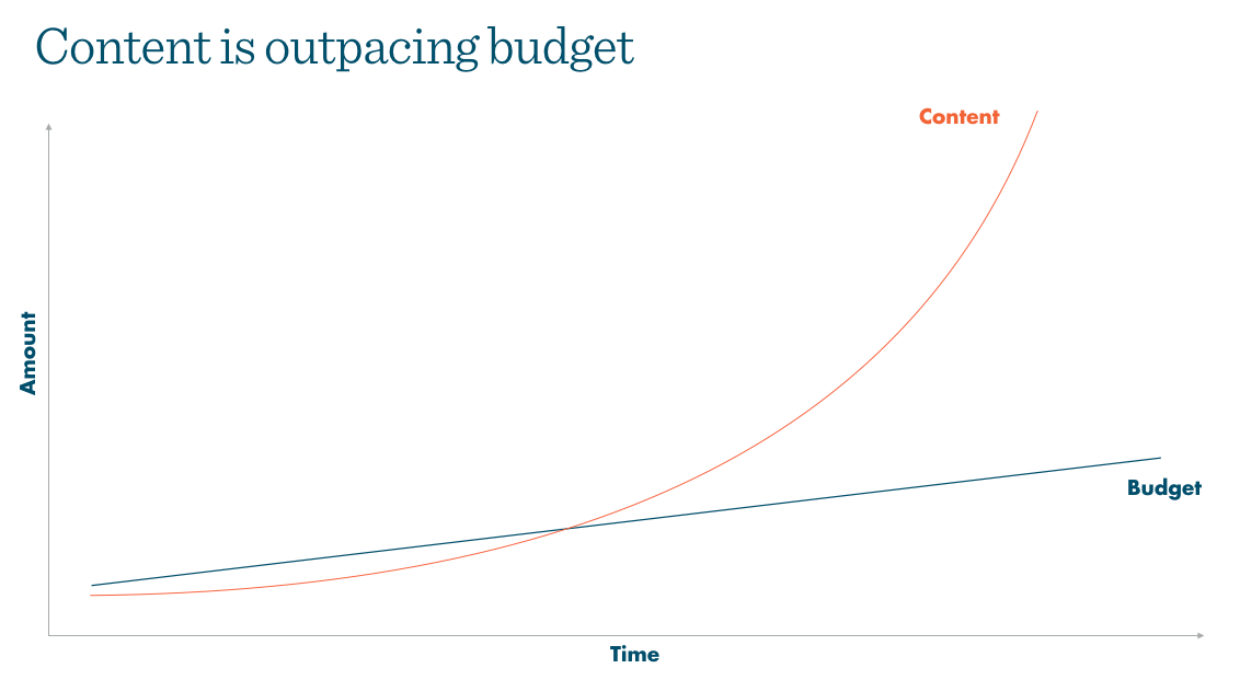 Workload outpacing budgets